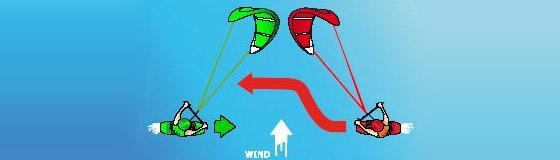 kitesurf-voorrangsregels