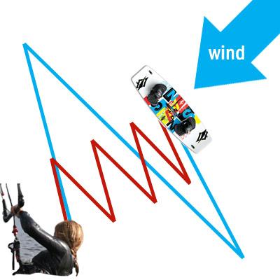 upwind-bodydrag