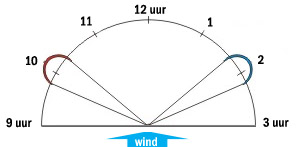 windvenster-windraam-windwindow