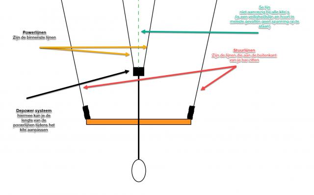 Kite bar schema